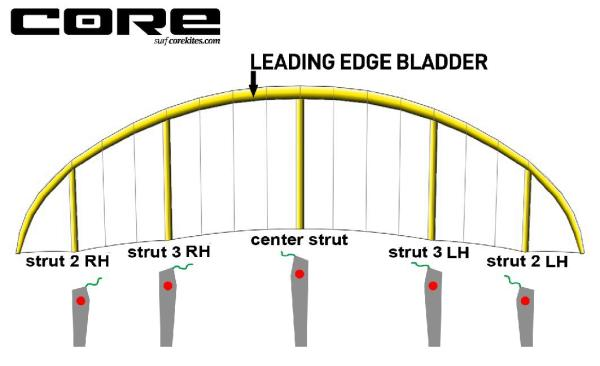 CORE GTS1 Bladder 8.0 Leading Edge in Ersatzteile > Core Bladder > GTS1 bei brettsport.de