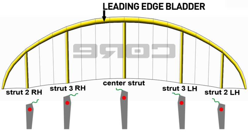 Bladder-positions-on-CORE-Kites