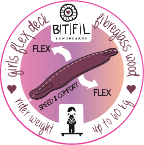 BTFL-Technik
